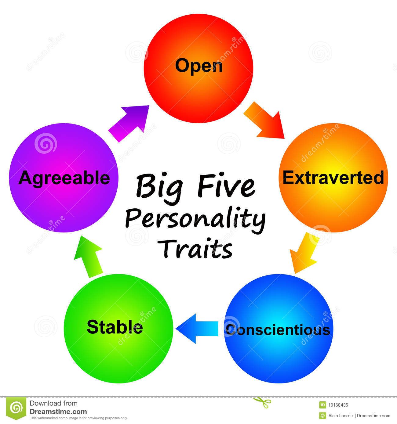 5 Personality Traits And How You Can Adopt One